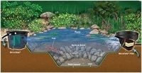 Image Aquascape Pond Kits