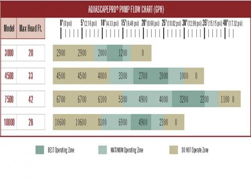 Aquascape Pro Pumps | SFA 3000, SFA 4500, SFA 7500