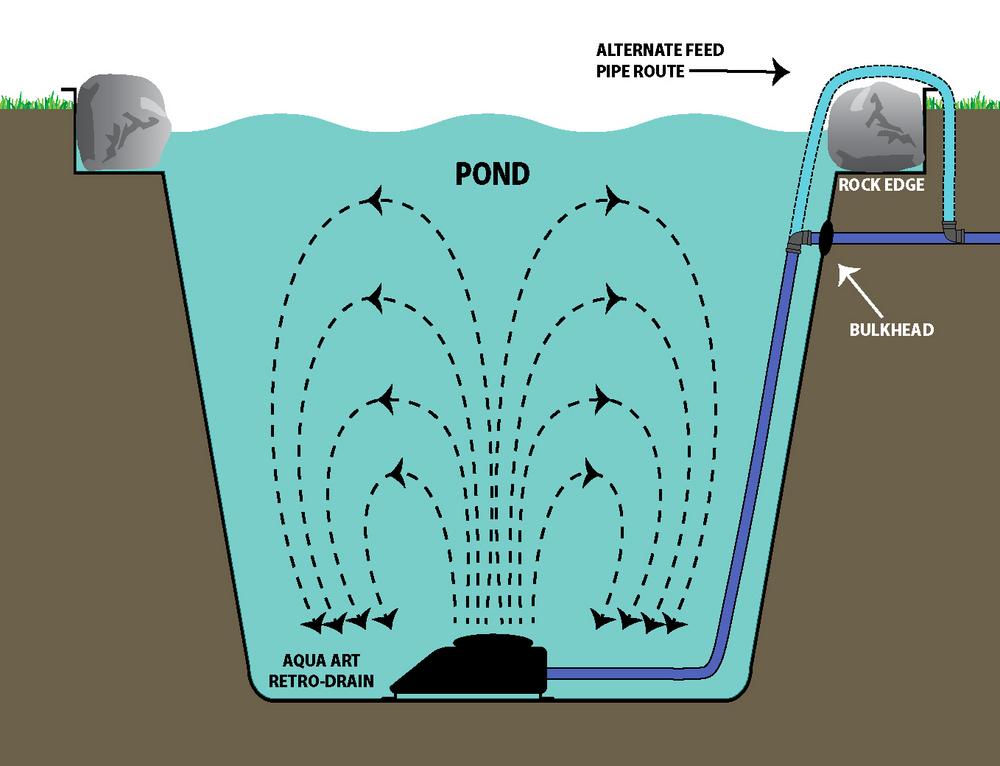 Retro pond bottom drains bottom drains for Pond drain design