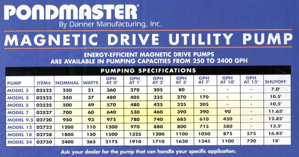 Image result for pond mag pumps chart