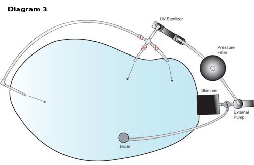 Diy uv sterilizer aquatic diy virtual fretboard for Uv pond light installation